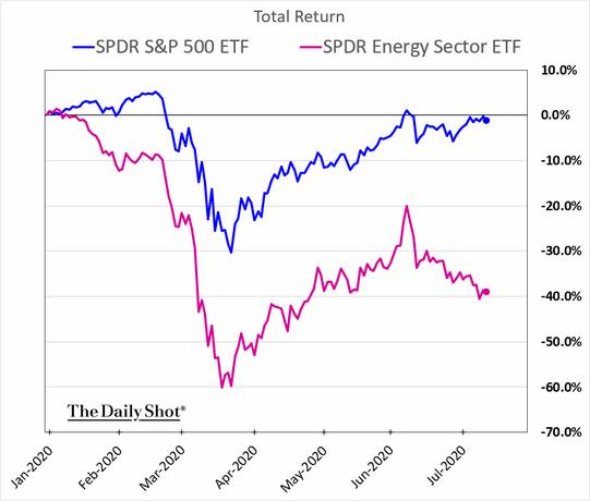 S&P 500 Energy Sector Total Return Chart