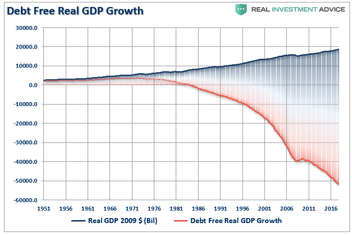 GDP Debt Free Growth