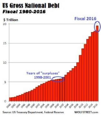 US Gross National Debt 1980-2016 Chart