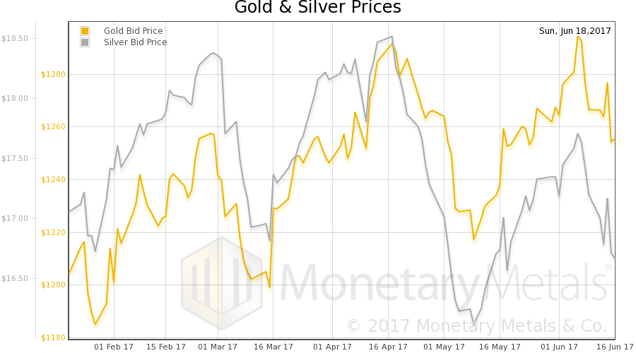 Prices of gold and silver