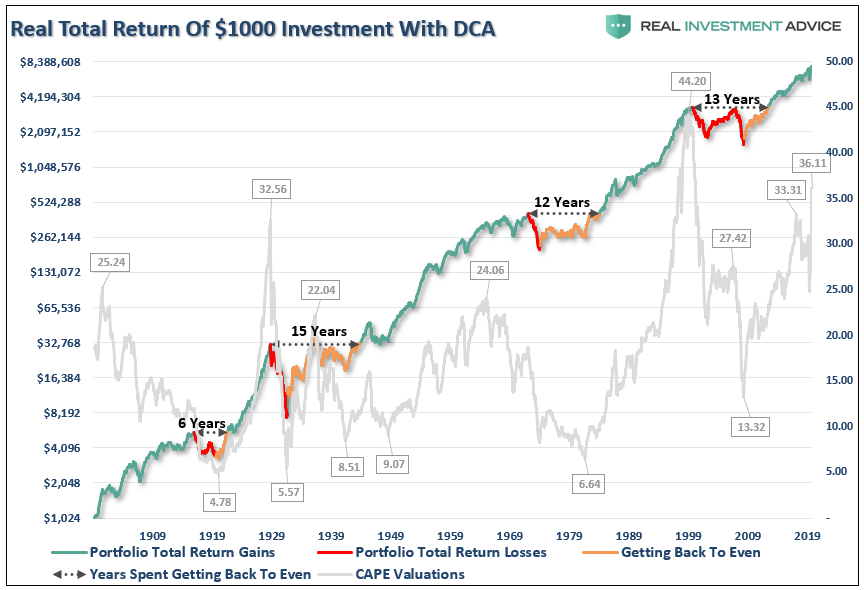 Real Total Return Of $1000 Investment With DCA