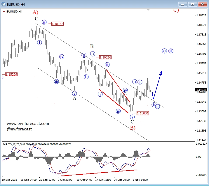 Elliott Wave Analysis: EUR/USD Update For November 8
