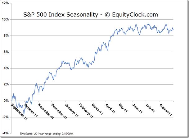 S&P 500 Index Seasonal Chart
