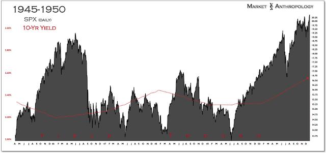 Fig. 10: Daily SPX vs 10-Y vs 1945-1050
