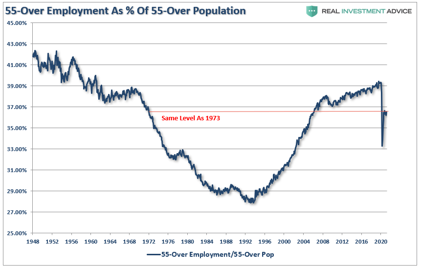 55 Over Employment As % Of 50 Overpopulation