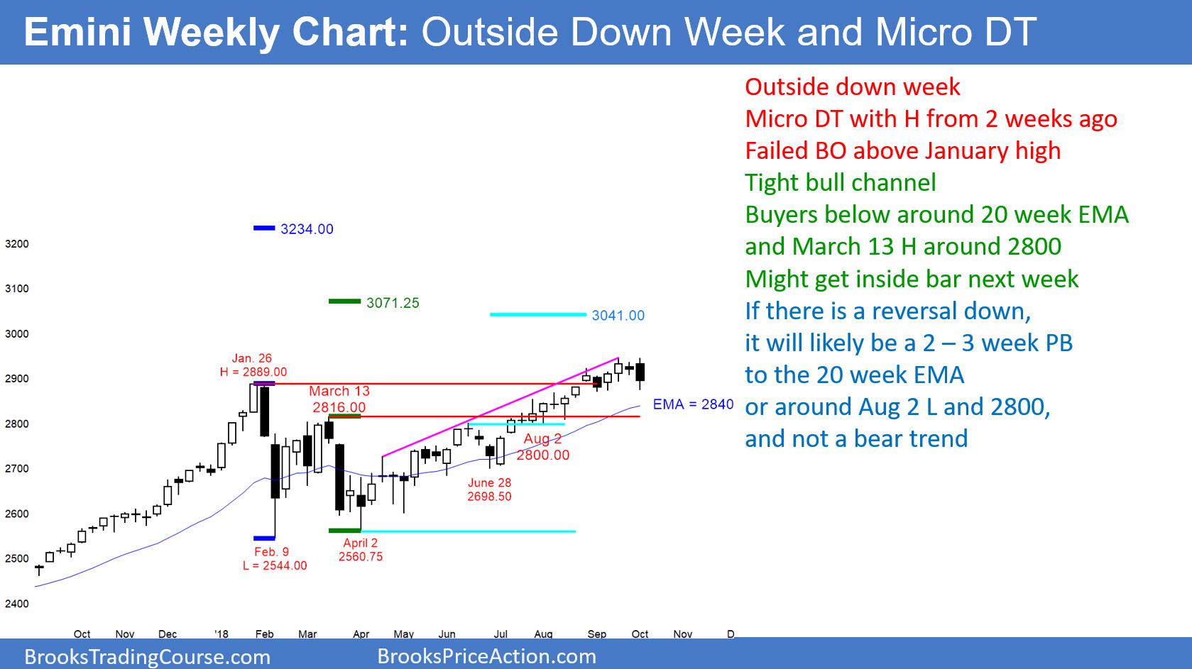 Emini Weekly Candlestick Chart