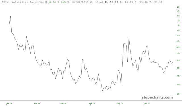 Volatility Down Over 30%
