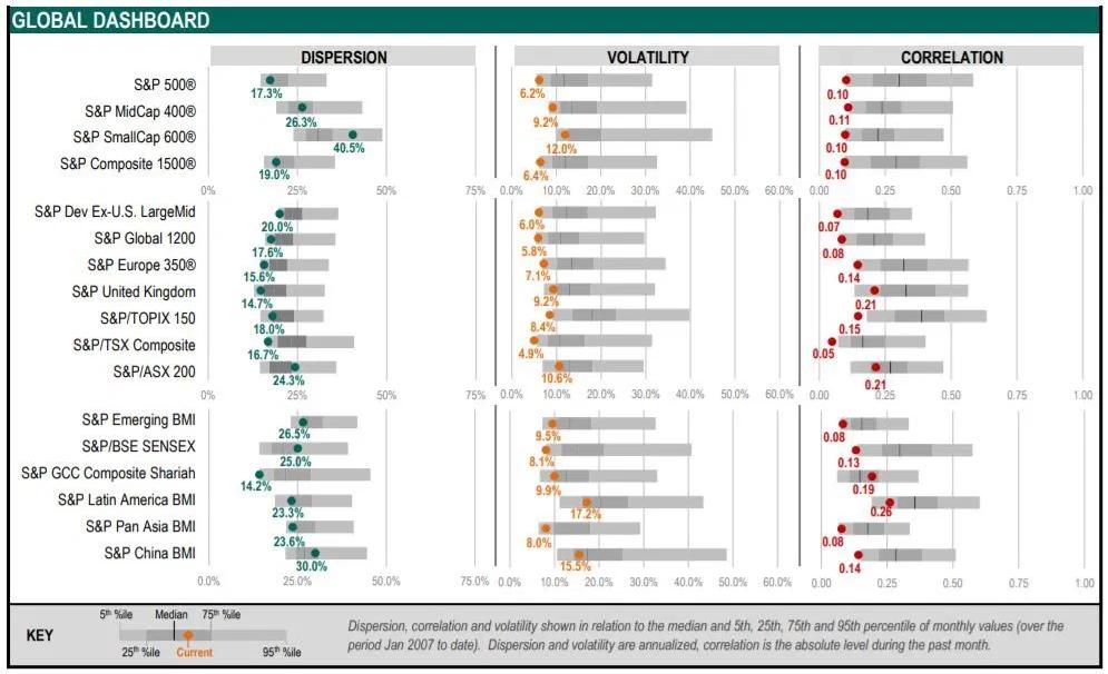 Global Market Volatility