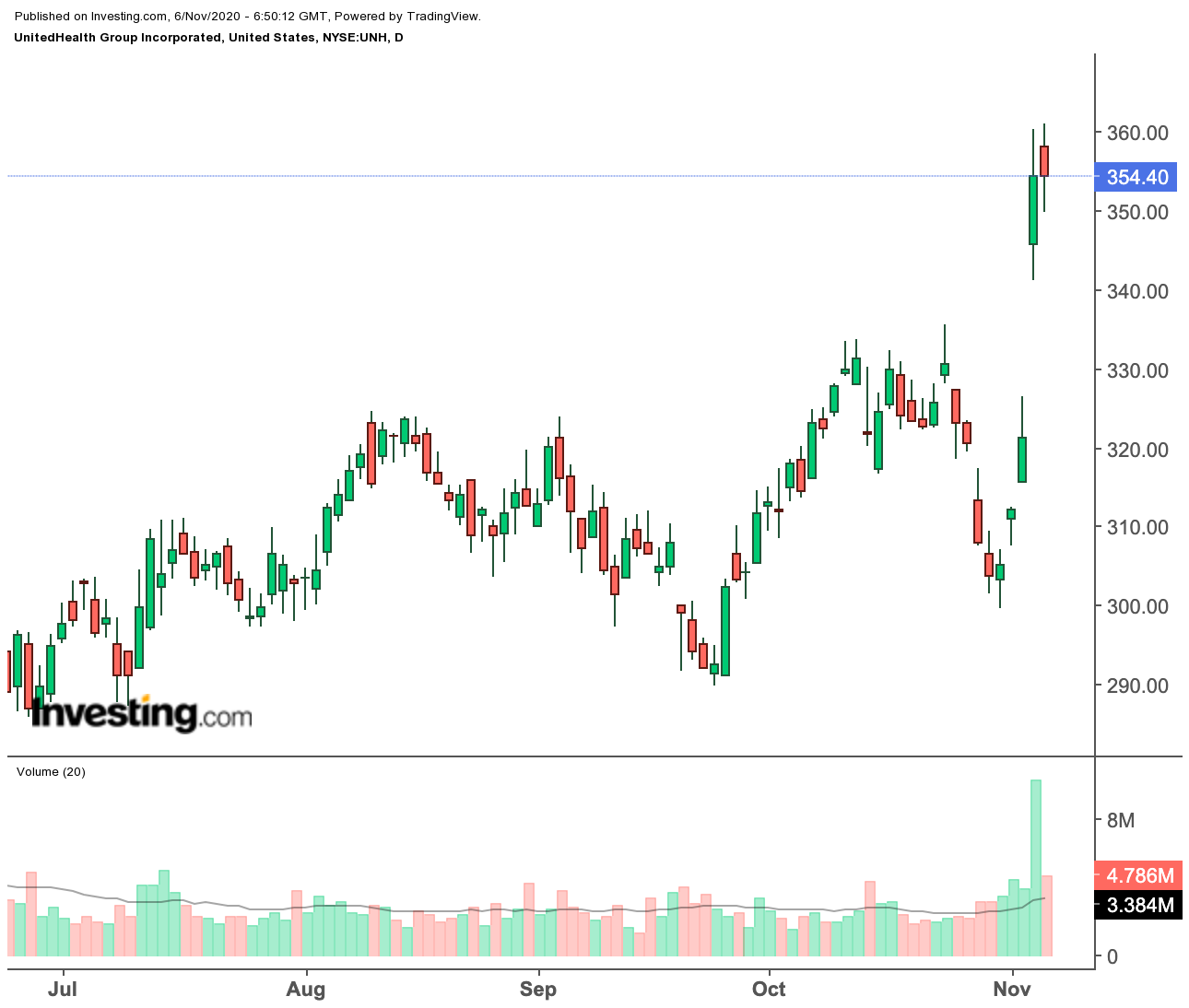 United Health Daily
