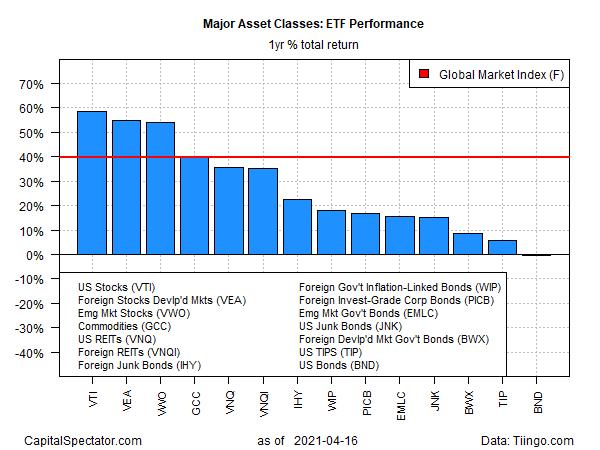 ETF Performance 1-Year Percentage Total Return.