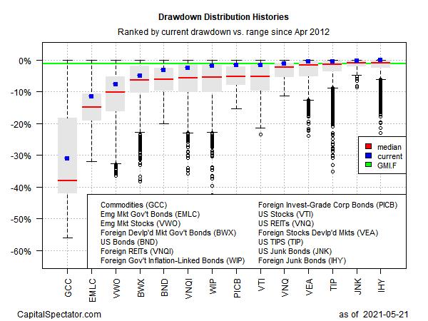 Drawdowns Distribution Histories