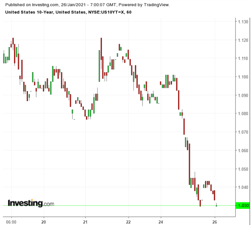 UST 10Y 60-Minute Chart