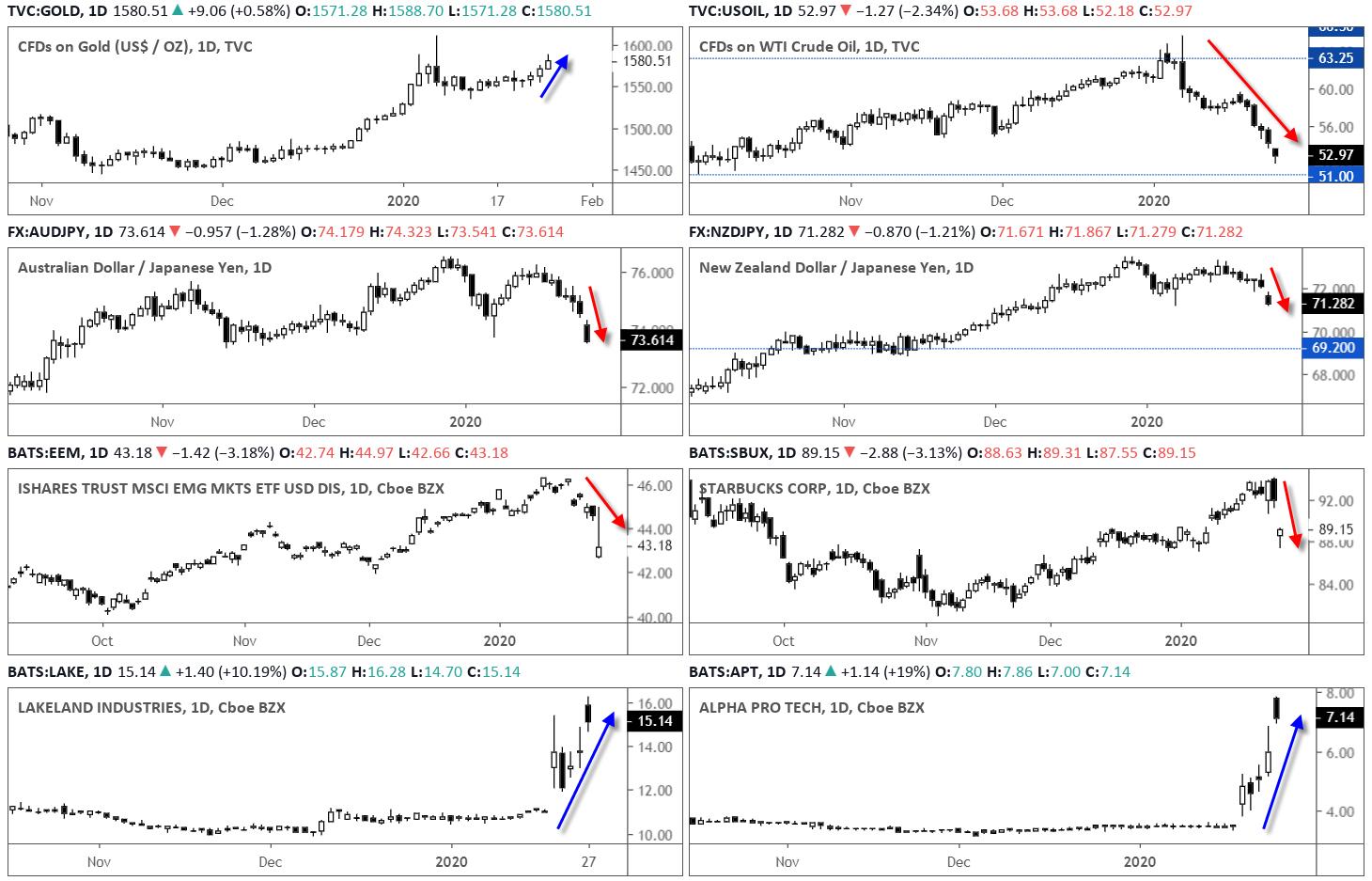 8 Markets Daily Charts