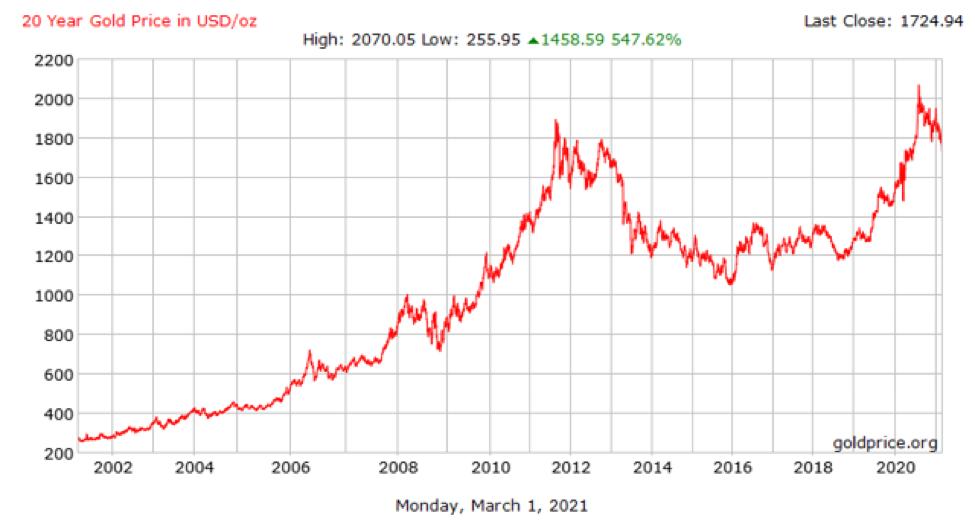 Long-Term Gold Chart.