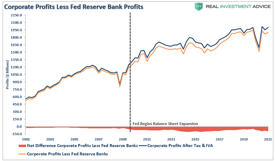 Corporate Profits Less Fed Reserve Bank Profits