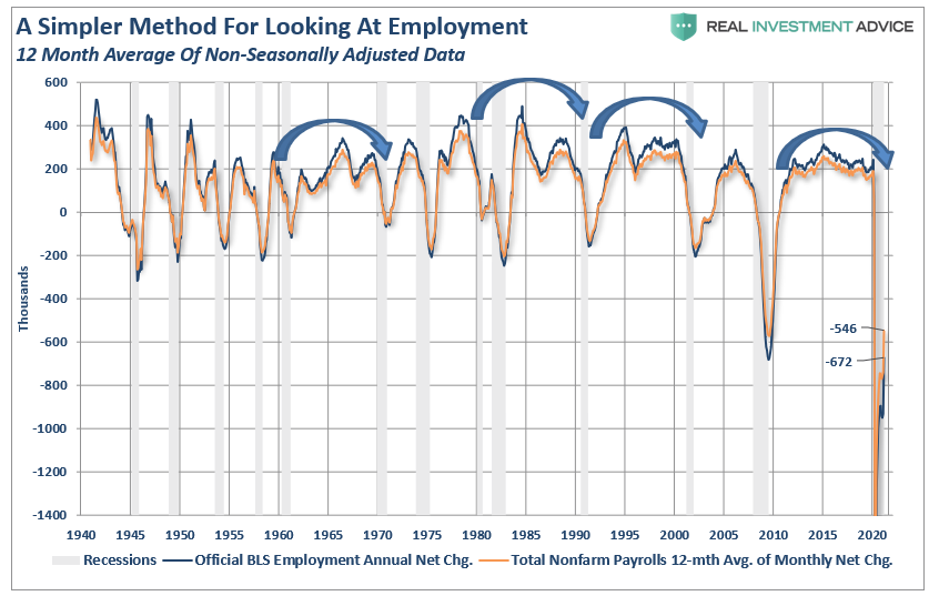 A Simpler Method For Looking At Employment