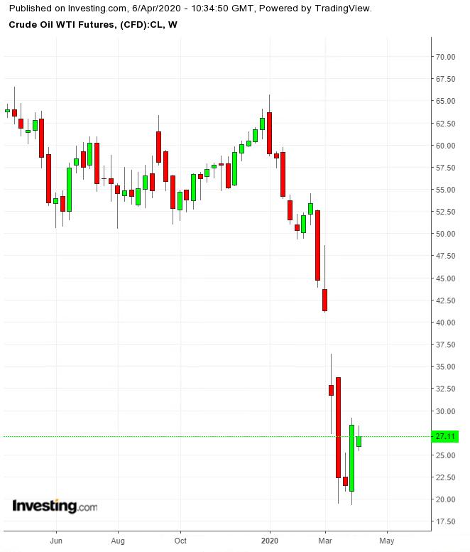 Oil Weekly