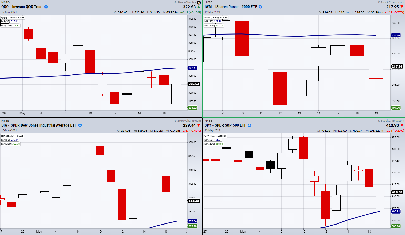 Major Indices Daily Charts