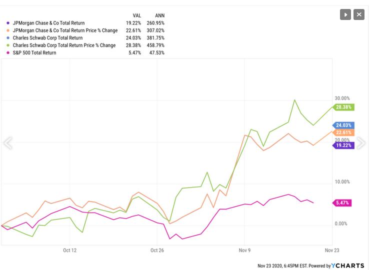 JP Morgan And Schwab Trading Chart