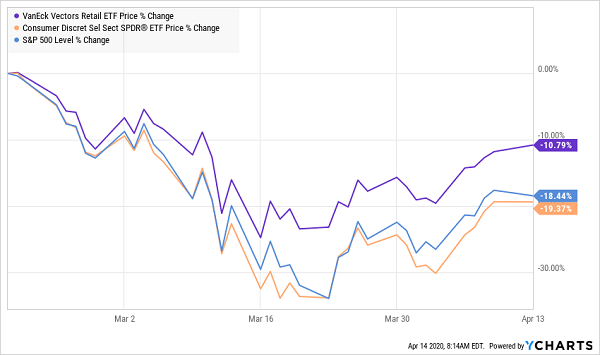 Retail ETF Price Chart