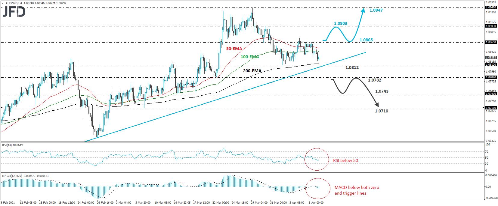 AUD/NZD 4-hour chart technical analysis