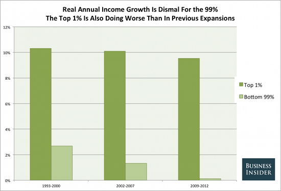 Wealth/Income Inequality Soars