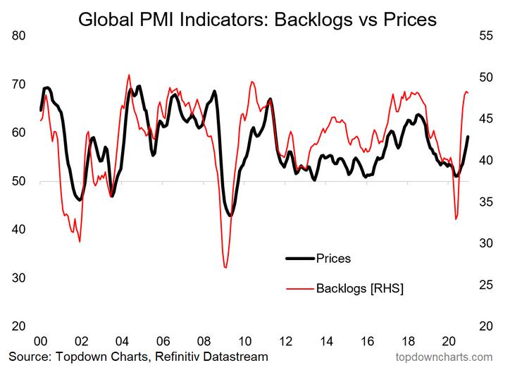 Global PMI Indicators - Backlogs Vs Prices