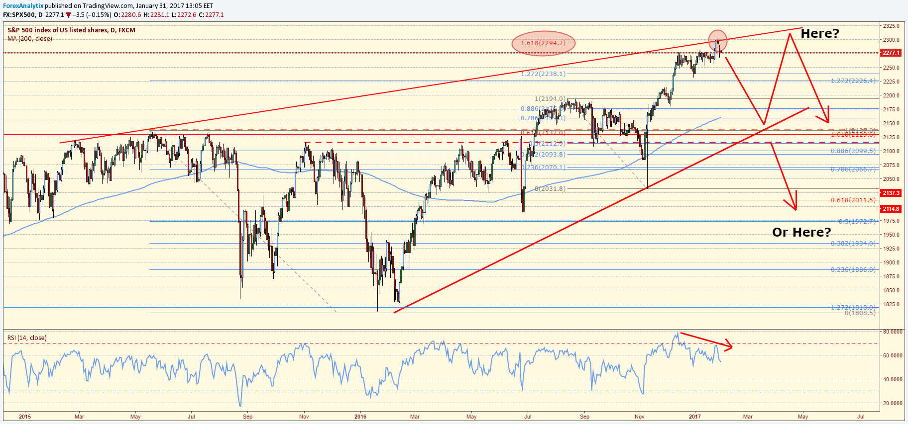 S&P 500 With 200 DMAs