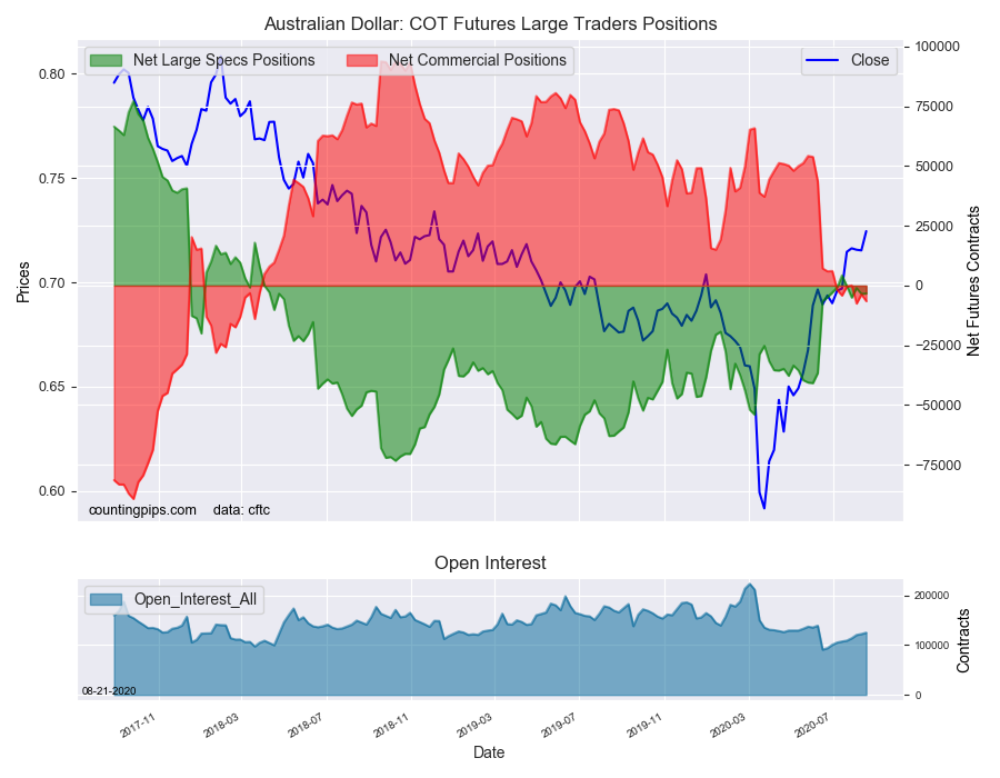 AUD COT Futures Large Trader Positions