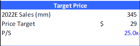 Target Price