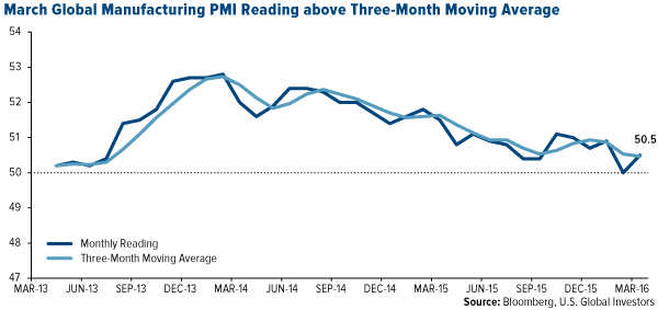 March Global Manufacturing PMI Reading above Three-Month Moving Average