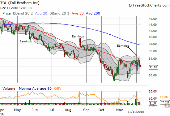 Toll Brothers (TOL) is starting to lose its brief post-earnings momentum as the 50DMA downtrend starts to reassert itself.