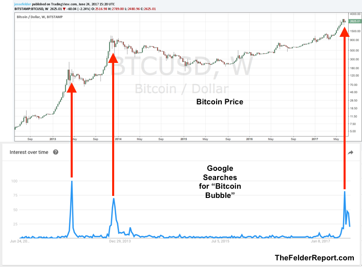 Bitcoin Price vs Google Search for Bitcoin Bubble 2012-2017