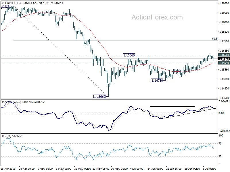 EUR/CHF 4 Hour Chart