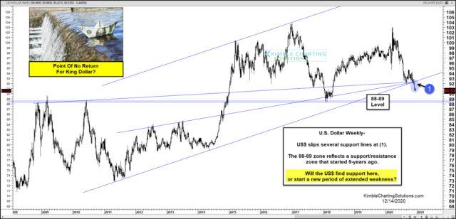 U.S. Dollar Index Chart.
