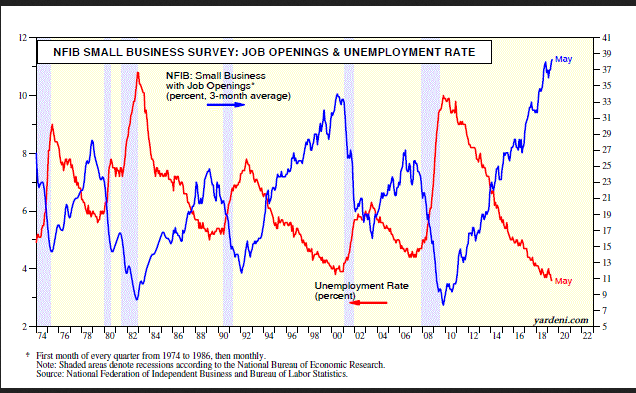 NFIB Small Business Survey - Job Openings & Unemployment Rate