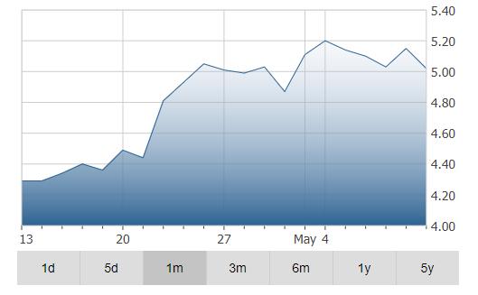 IAMGOLD Corporation Stock Price Chart