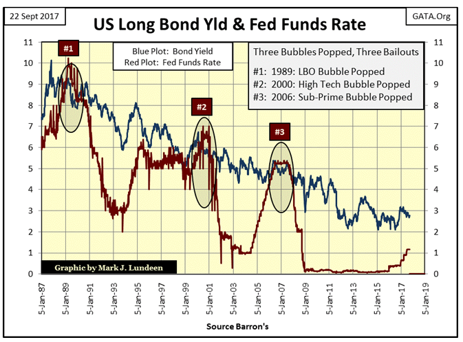US Long Bond YLD & Fed Funds Rate