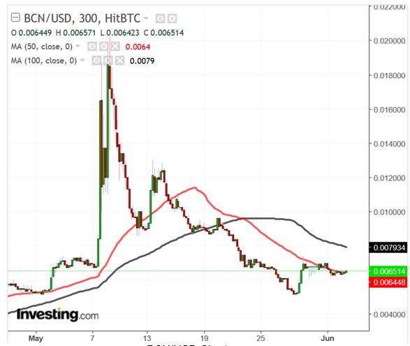BCNUSD 300 Minute Chart