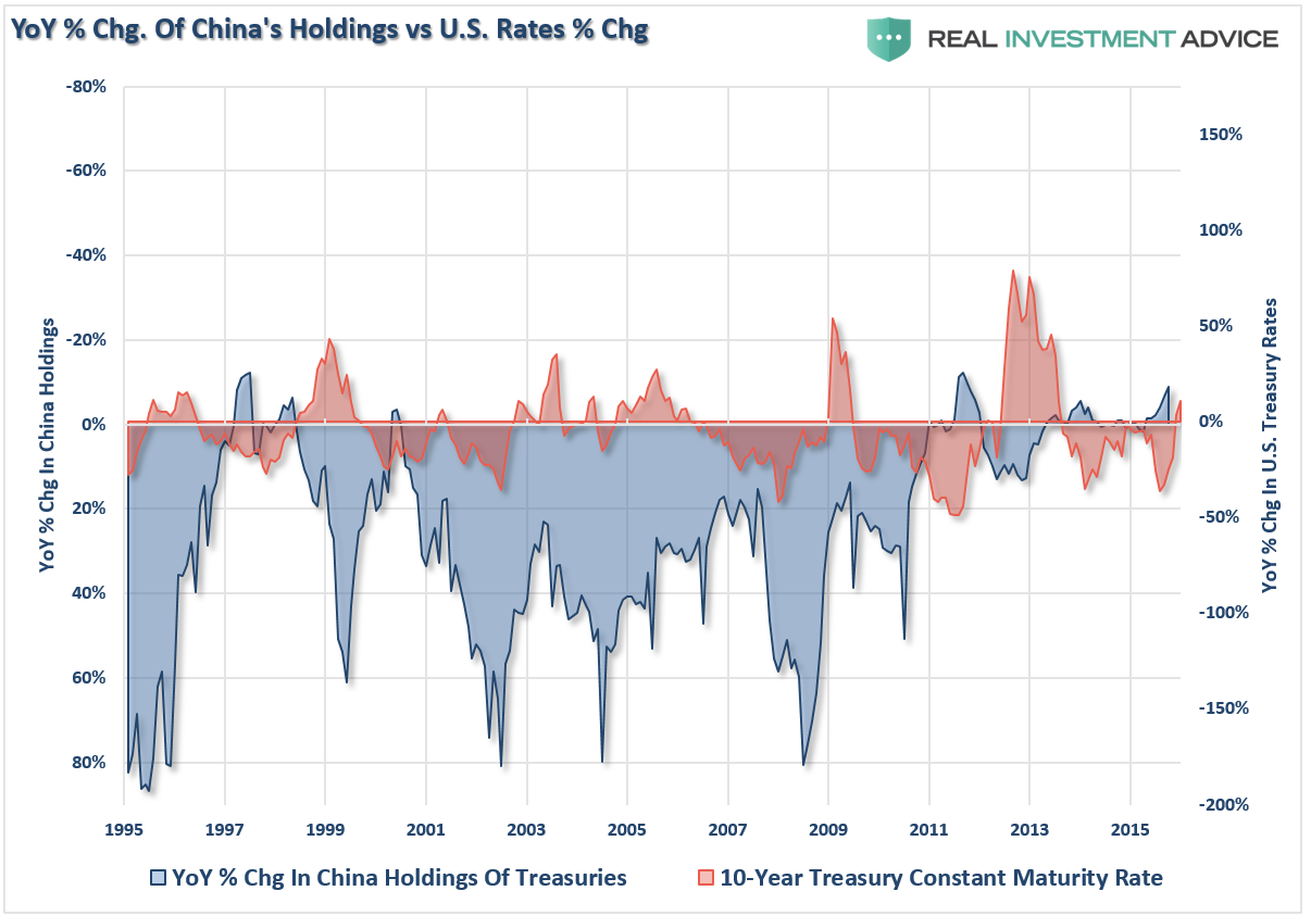 China Chg In Holdings Rates