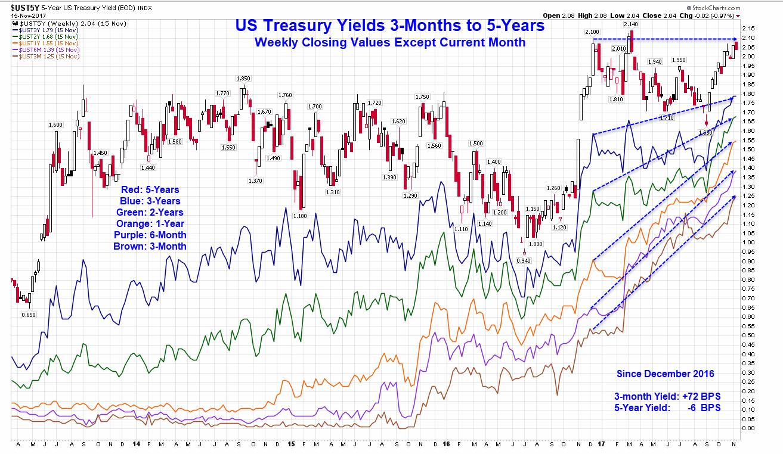 US Treasury Yields: 3-Month Vs. 5-Year Weekly