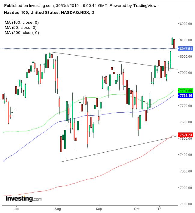NASDAQ 100 Daily Chart
