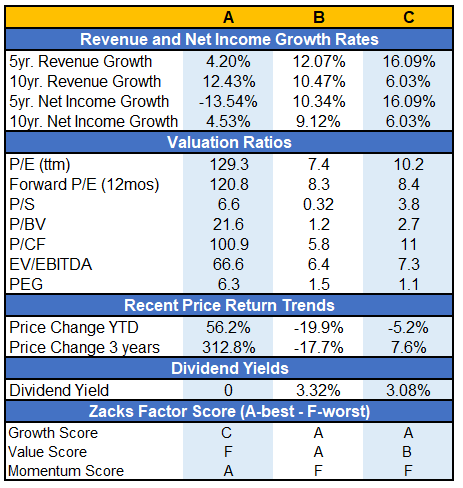 Revenue And Net Income Growth Rates
