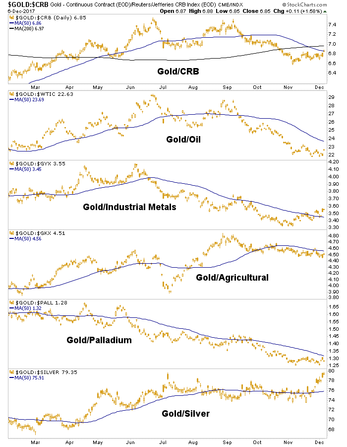 Daily Gold vs: CRB:Oil:Industrial Metals:Ags:Palladium:Silver
