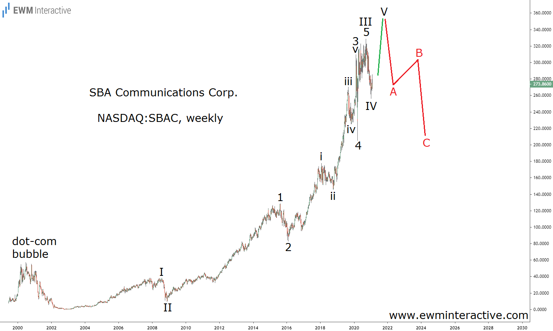 SBAC-Weekly Stock Chart