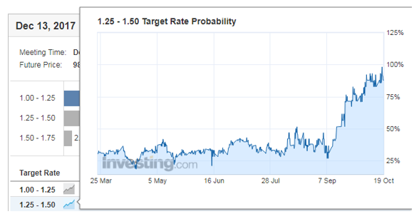 The Other Fed Rate Hike No One is Talking About ...