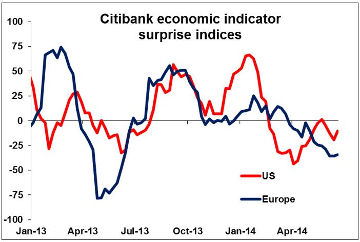 Citibank Economic Indicator