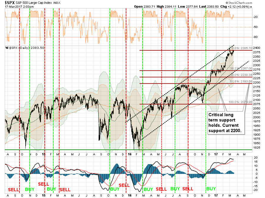 SPX Daily 2014-2017