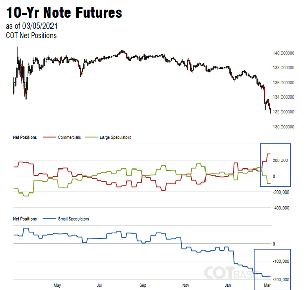 CotBase 10-Year Note Futures