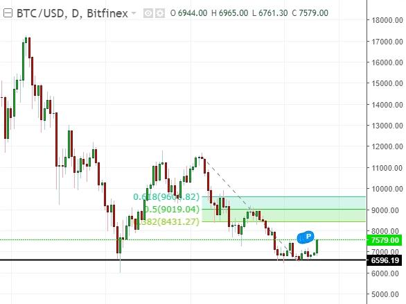 BTC/USD daily chart analysis